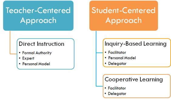 direct instruction teaching style