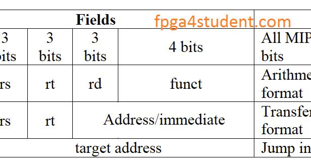 mips instruction set tutorial